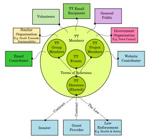 tt-roles-responsibilities